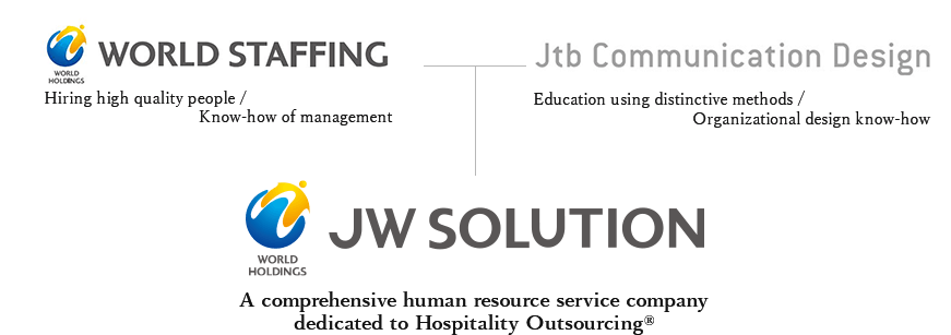 """WORLD STAFFING:Hiring high quality staff ・Know-how of management Jtb Communication Design:The education by unique method ・ Know-how of organization design JW SOLUTION:A comprehensive human resource service company that implement """"Hospitality Outsourcing®""""."""