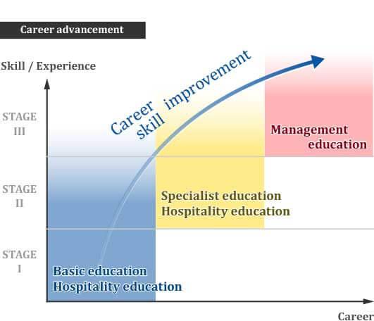 Career advancement image