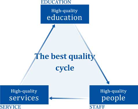 The best quality cycle